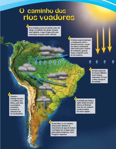 Ilustração via riosvoadores.com.br