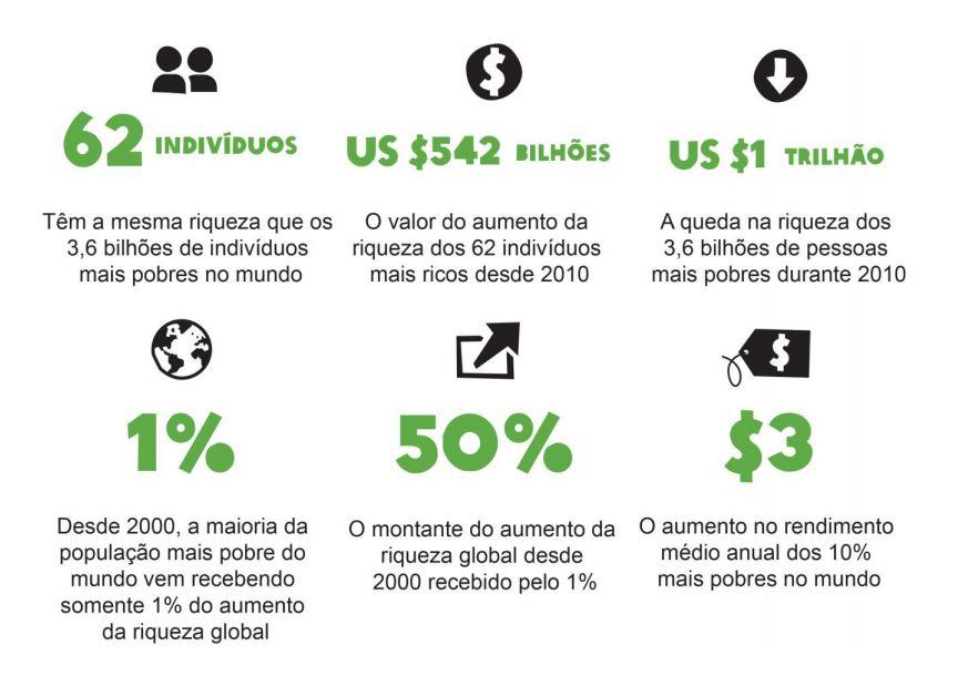"""e658e80805054 """"A desigualdade comprova  o capitalismo falhou para 99% da humanidade""""  http   crimideia.com.br blog  p 2008 por Maurício Angelo. """""""