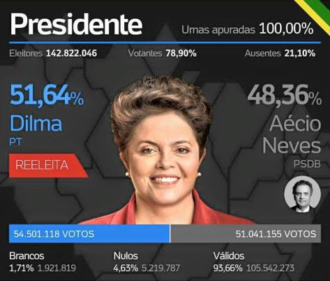 Eleilçoes 2014